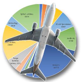 FLYGBOLAGET BRA: Inrikesflygets utsläpp minskar – tågets utsläpp ökar