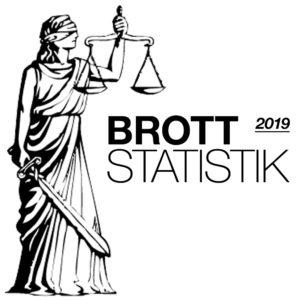Brå: Anmälda brott 2019 – Preliminär statistik