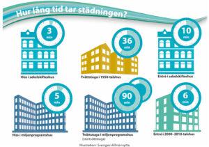 STÄDNING | Husets byggepok avslöjar hur lång tid städningen tar